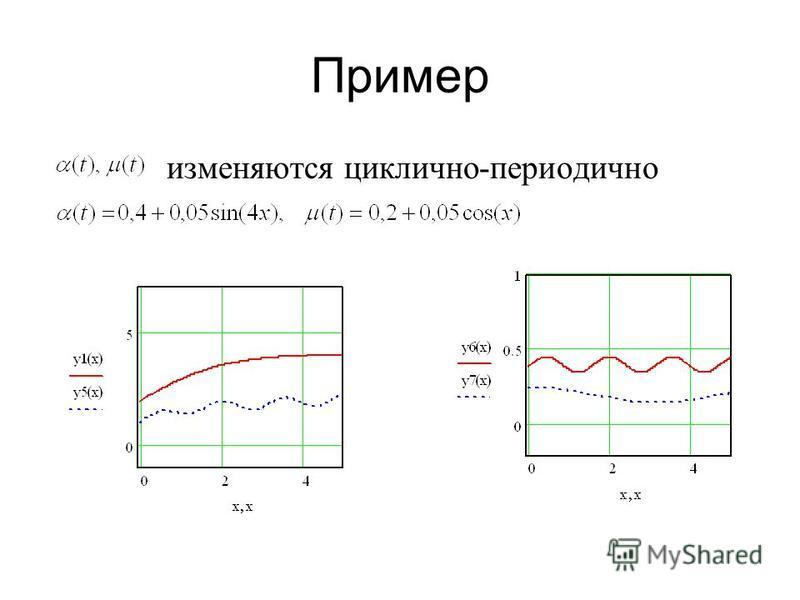 Пример изменяются циклично-периодично