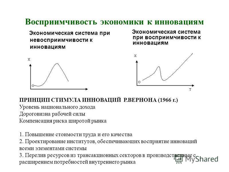 Восприимчивость экономики к инновациям Экономическая система при невосприимчивости к инновациям Экономическая система при восприимчивости к инновациям ПРИНЦИП СТИМУЛА ИННОВАЦИЙ Р.ВЕРНОНА (1966 г.) Уровень национального дохода Дороговизна рабочей силы
