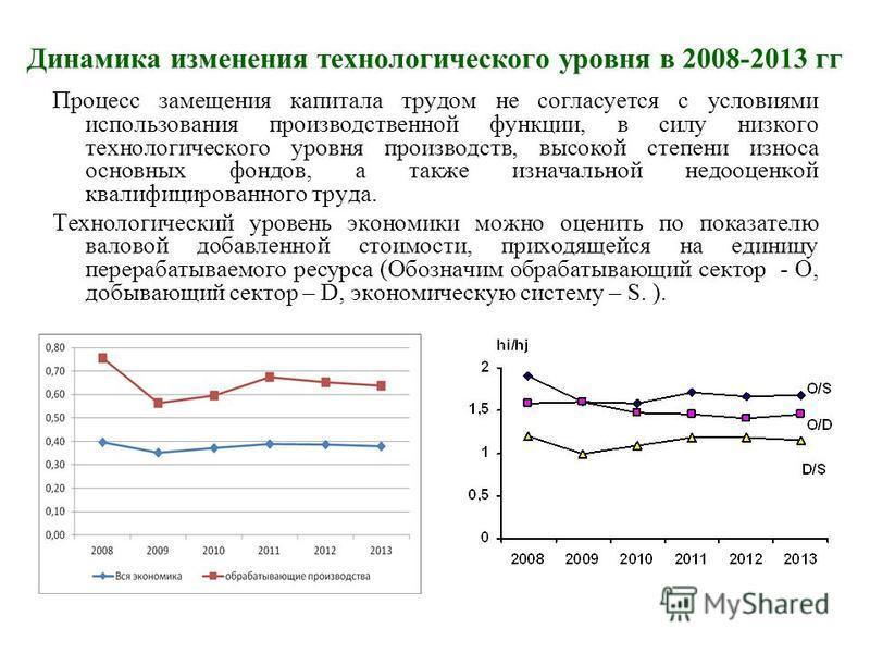 Динамика изменения технологического уровня в 2008-2013 гг Процесс замещения капитала трудом не согласуется с условиями использования производственной функции, в силу низкого технологического уровня производств, высокой степени износа основных фондов,