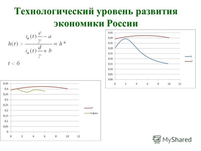 Технологический уровень развития экономики России