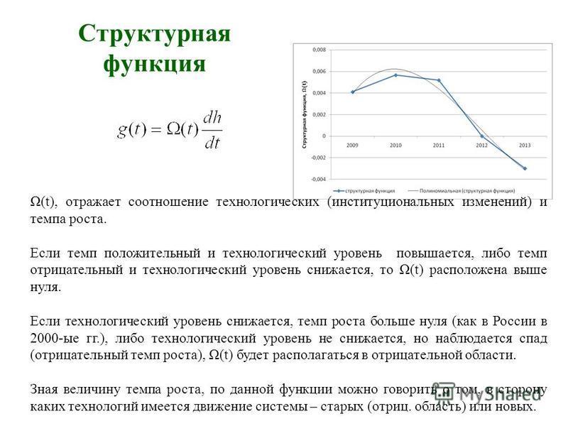 Структурная функция Ω(t), отражает соотношение технологических (институциональных изменений) и темпа роста. Если темп положительный и технологический уровень повышается, либо темп отрицательный и технологический уровень снижается, то Ω(t) расположена