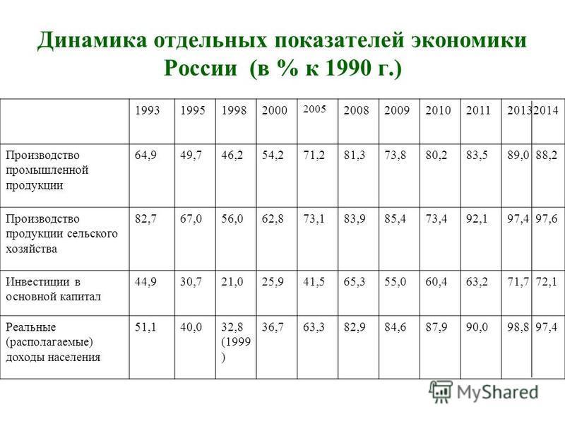 Динамика отдельных показателей экономики России (в % к 1990 г.) 1993199519982000 2005 200820092010201120132014 Производство промышленной продукции 64,949,746,254,271,281,373,880,283,589,0 88,2 Производство продукции сельского хозяйства 82,767,056,062