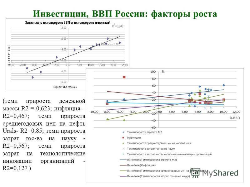 Инвестиции, ВВП России: факторы роста ( темп прироста денежной массы R2 = 0,623; инфляция – R2=0,467; темп прироста среднегодовых цен на нефть Urals- R2=0,85; темп прироста затрат гос-ва на науку - R2=0,567; темп прироста затрат на технологические ин