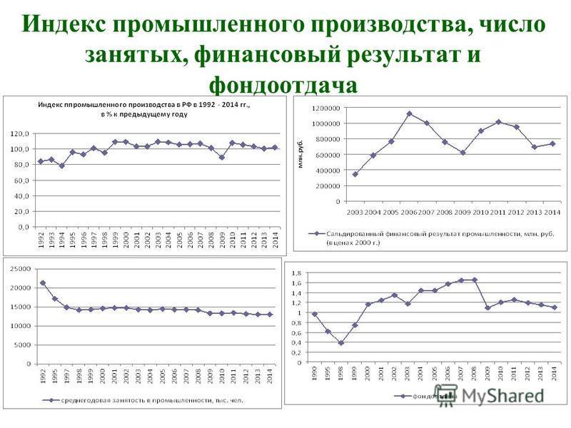 Индекс промышленного производства, число занятых, финансовый результат и фондоотдача