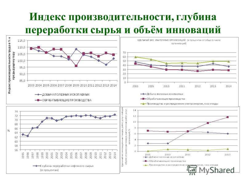 Индекс производительности, глубина переработки сырья и объём инноваций