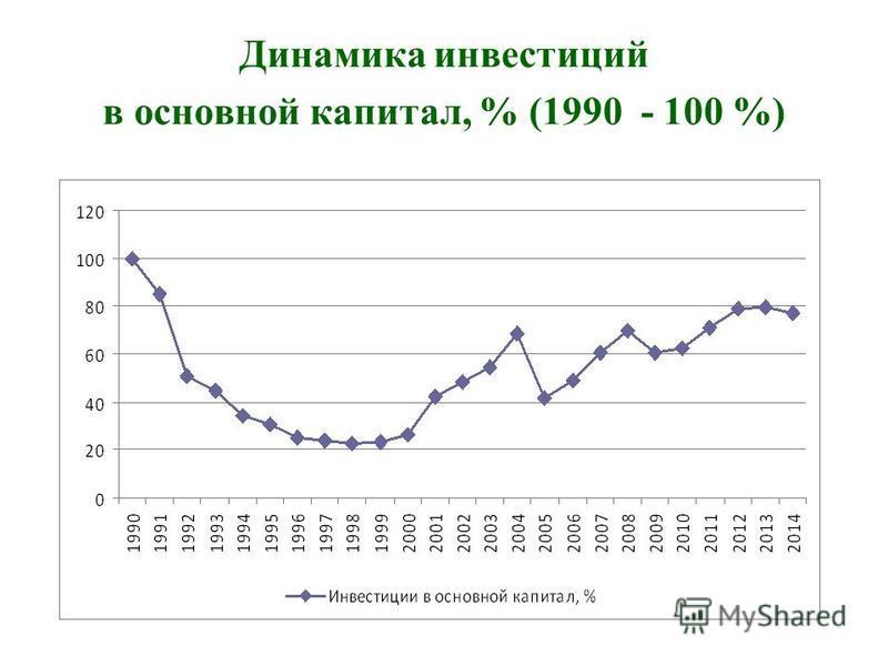 Динамика инвестиций в основной капитал, % (1990 - 100 %)