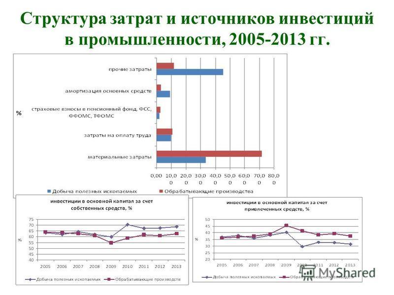 Структура затрат и источников инвестиций в промышленности, 2005-2013 гг.