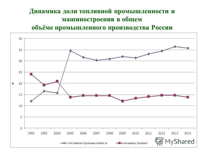 Динамика доли топливной промышленности и машиностроения в общем объёме промышленного производства России