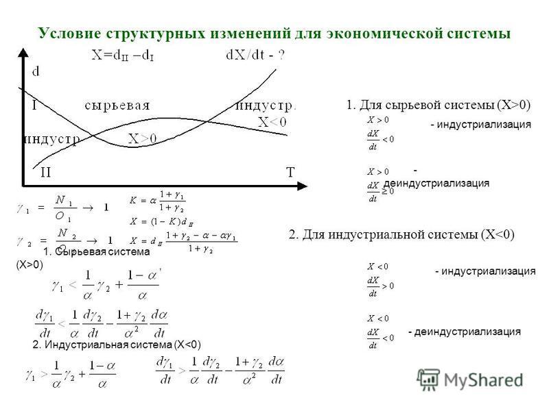 Условие структурных изменений для экономической системы 1. Для сырьевой системы (X>0) - индустриализация - деиндустриализация - индустриализация - деиндустриализация 2. Для индустриальной системы (X<0) 1. Сырьевая система (X>0) 2. Индустриальная сист