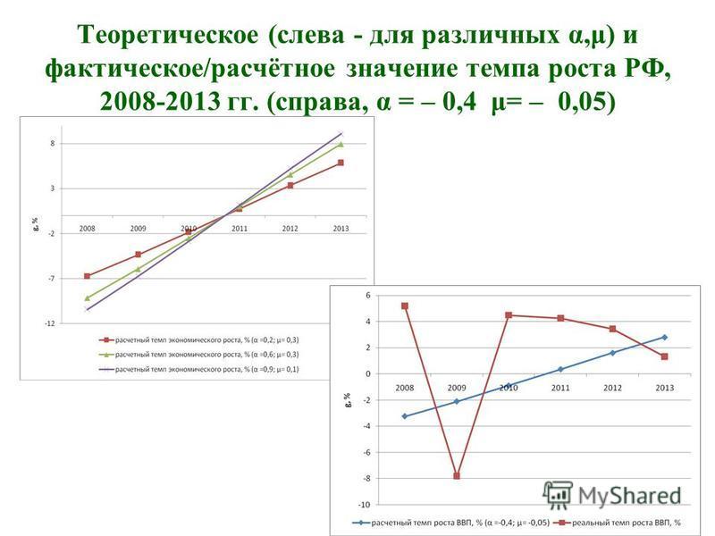 Теоретическое (слева - для различных α,μ) и фактическое/расчётное значение темпа роста РФ, 2008-2013 гг. (справа, α = – 0,4 μ= – 0,05)