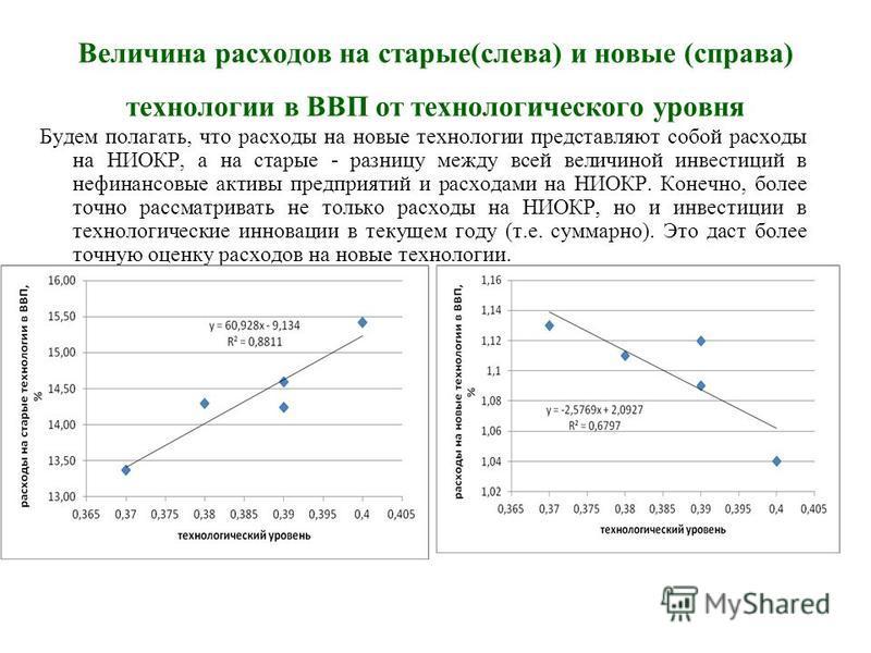 Величина расходов на старые(слева) и новые (справа) технологии в ВВП от технологического уровня Будем полагать, что расходы на новые технологии представляют собой расходы на НИОКР, а на старые - разницу между всей величиной инвестиций в нефинансовые