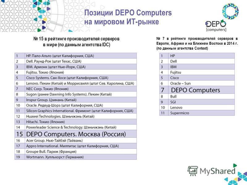 Позиции DEPO Computers на мировом ИТ-рынке 15 в рейтинге производителей серверов в мире (по данным агентства IDC) 7 в рейтинге производителей серверов в Европе, Африке и на Ближнем Востоке в 2014 г. (по данным агентства Context)
