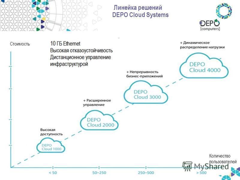 Линейка решений DEPO Cloud Systems Стоимость Количество пользователей
