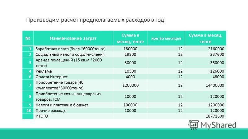 Наименование затрат Сумма в месяц, тенге кол-во месяцев Сумма в месяц, тенге 1Заработная плата (3 чел.*60000 тенге)180000122160000 2Социальный налог и соц.отчисления 1980012237600 3 Аренда помещений (15 кв.м.*2000 тенге) 3000012360000 4Реклама 105001