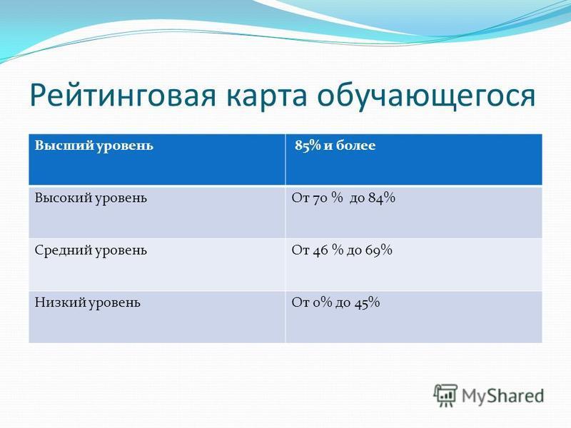 Рейтинговая карта обучающегося Высший уровень 85% и более Высокий уровень От 70 % до 84% Средний уровень От 46 % до 69% Низкий уровень От 0% до 45%