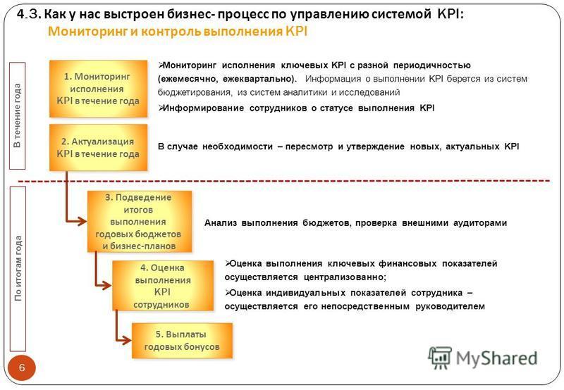 4.3. Как у нас выстроен бизнес - процесс по управлению системой KPI: Мониторинг и контроль выполнения KPI 1. Мониторинг исполнения KPI в течение года 1. Мониторинг исполнения KPI в течение года Мониторинг исполнения ключевых KPI с разной периодичност