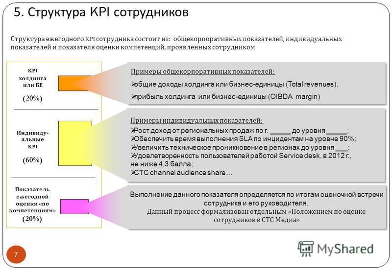 Структура ежегодного KPI сотрудника состоит из : общекорпоративных показателей, индивидуальных показателей и показателя оценки компетенций, проявленных сотрудником 5. Структура KPI сотрудников 7 Показатель ежегодной оценки « по компетенциям » (20%) И