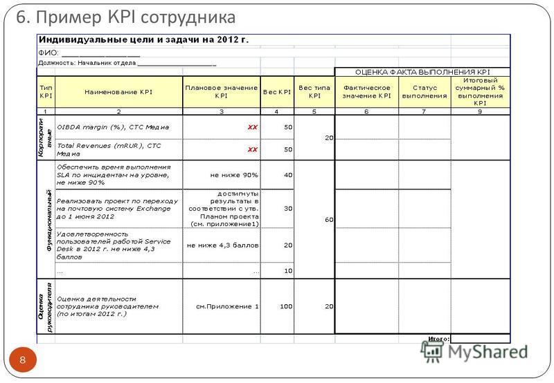 6. Пример KPI сотрудника 8
