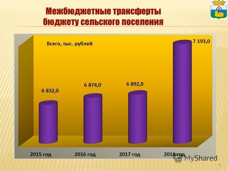 12 Межбюджетные трансферты бюджету сельского поселения