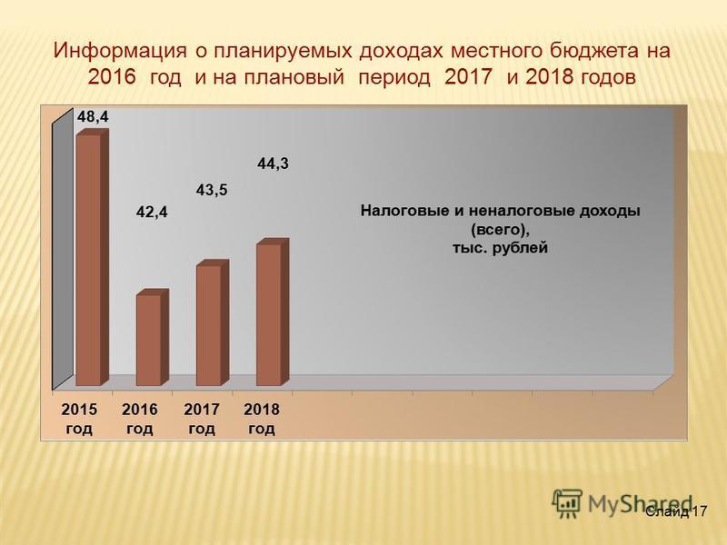 Слайд 17 Информация о планируемых доходах местного бюджета на 2016 год и на плановый период 2017 и 2018 годов