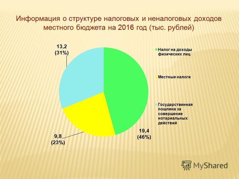 Информация о структуре налоговых и неналоговых доходов местного бюджета на 2016 год (тыс. рублей)