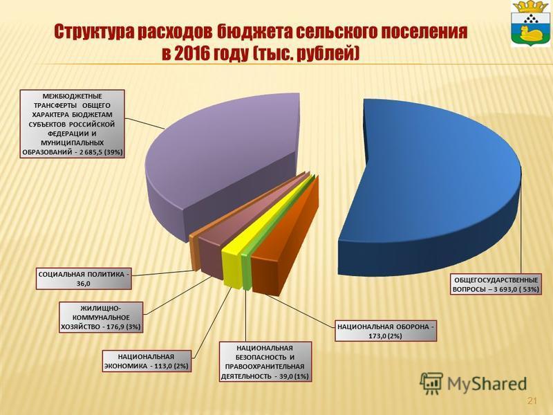 Структура расходов бюджета сельского поселения в 2016 году (тыс. рублей) 21