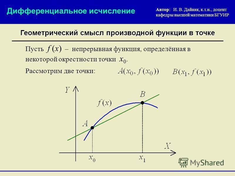 Геометрический смысл производной функции в точке Автор: И. В. Дайняк, к.т.н., доцент кафедры высшей математики БГУИР Пусть f (x) – непрерывная функция, определённая в некоторой окрестности точки x 0. Дифференциальное исчисление Рассмотрим две точки:
