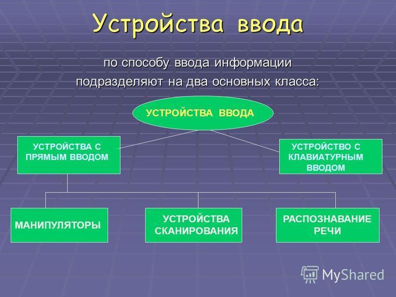 Устройства ввода по способу ввода информации подразделяют на два основных класса: УСТРОЙСТВА ВВОДА УСТРОЙСТВА С ПРЯМЫМ ВВОДОМ УСТРОЙСТВО С КЛАВИАТУРНЫМ ВВОДОМ МАНИПУЛЯТОРЫ УСТРОЙСТВА СКАНИРОВАНИЯ РАСПОЗНАВАНИЕ РЕЧИ