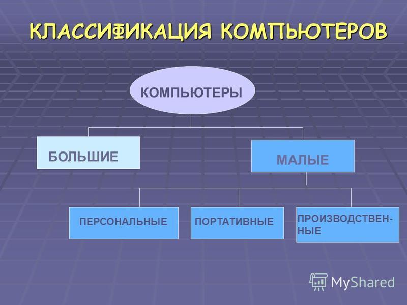 КЛАССИФИКАЦИЯ КОМПЬЮТЕРОВ КОМПЬЮТЕРЫ БОЛЬШИЕ МАЛЫЕ ПЕРСОНАЛЬНЫЕПОРТАТИВНЫЕ ПРОИЗВОДСТВЕН- НЫЕ