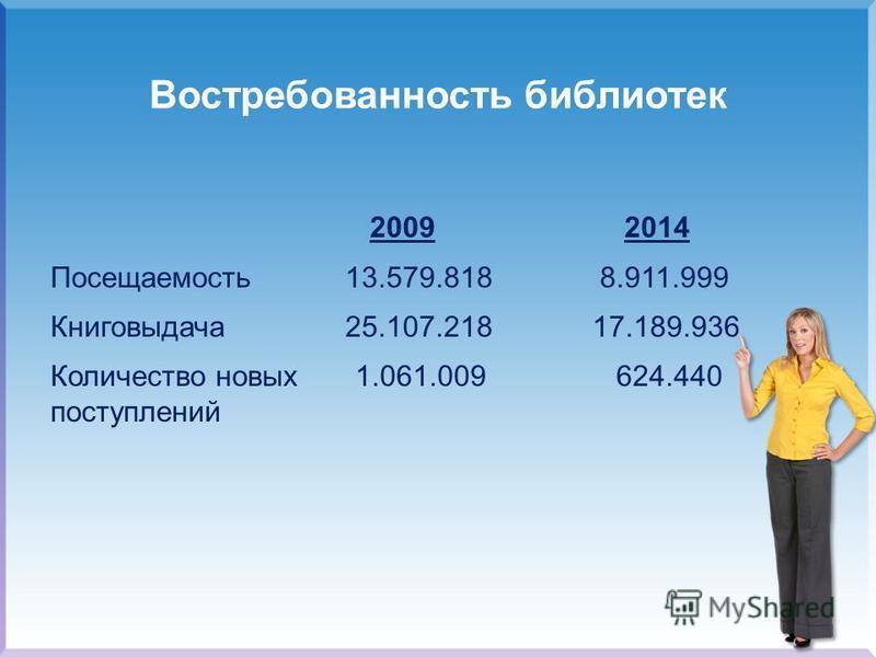 Востребованность библиотек 2009 2014 Посещаемость 13.579.818 8.911.999 Книговыдача 25.107.218 17.189.936 Количество новых 1.061.009 624.440 поступлений