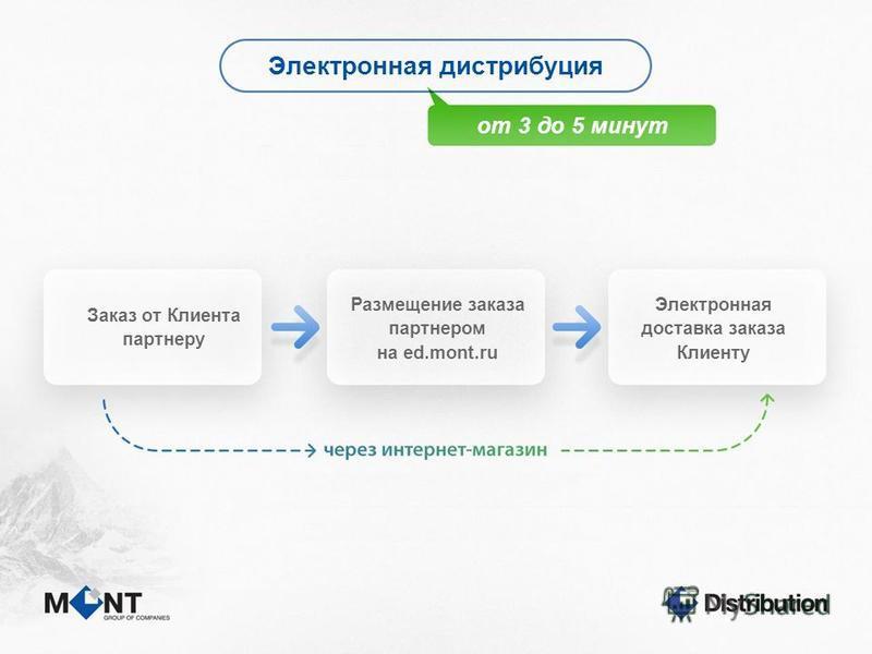 Электронная дистрибуция от 3 до 5 минут Заказ от Клиента партнеру Размещение заказа партнером на ed.mont.ru Электронная доставка заказа Клиенту
