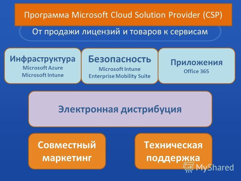 От продажи лицензий и товаров к сервисам Инфраструктура Microsoft Azure Microsoft Intune Техническая поддержка Безопасность Microsoft Intune Enterprise Mobility Suite Приложения Office 365 Совместный маркетинг Электронная дистрибуция Программа Micros