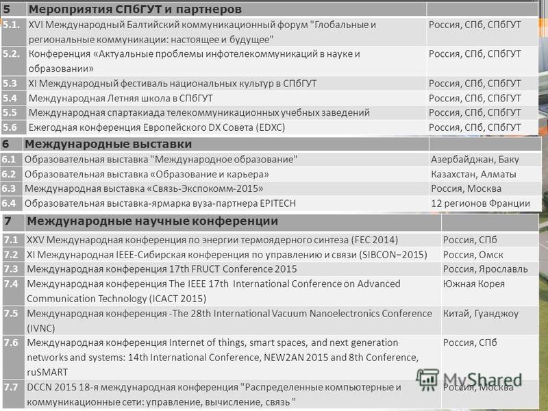 19 5Мероприятия СПбГУТ и партнеров 5.1. XVI Международный Балтийский коммуникационный форум