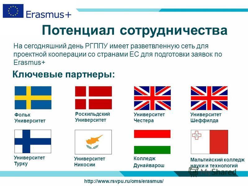 Потенциал сотрудничества На сегодняшний день РГППУ имеет разветвленную сеть для проектной кооперации со странами ЕС для подготовки заявок по Erasmus+ Фольк Университет Роскильдский Университет Университет Честера Ключевые партнеры: http://www.rsvpu.r