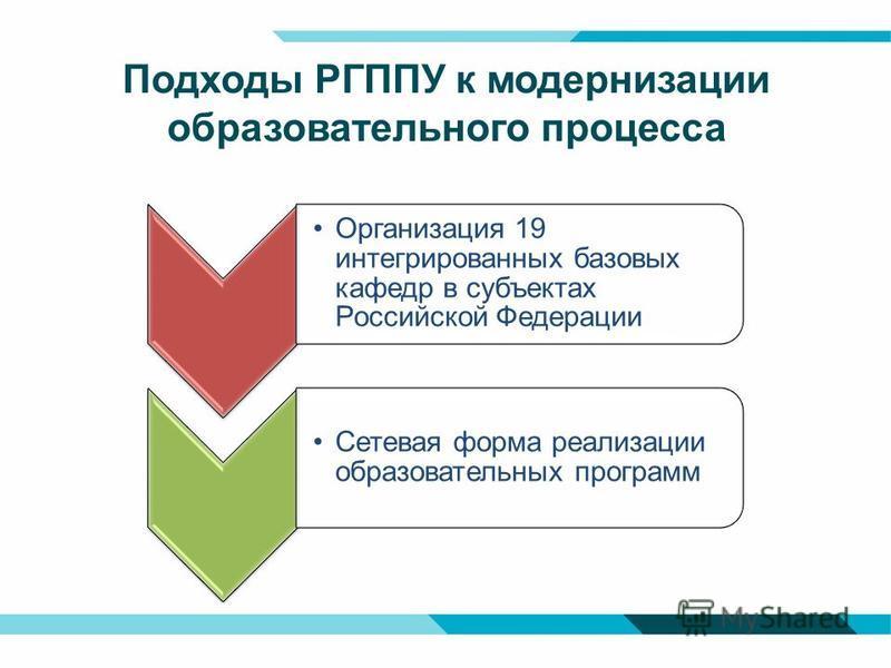 Подходы РГППУ к модернизации образовательного процесса Организация 19 интегрированных базовых кафедр в субъектах Российской Федерации Сетевая форма реализации образовательных программ
