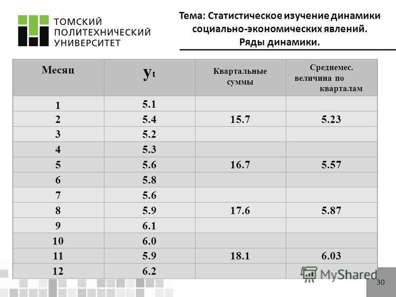 Тема: Статистическое изучение динамики социально-экономических явлений. Ряды динамики. 30 Месяц ytyt Квартальные суммы Среднемес. величина по кварталам 1 5.1 25.415.75.23 35.2 45.3 55.616.75.57 65.8 75.6 85.917.65.87 96.1 106.0 115.918.16.03 126.2