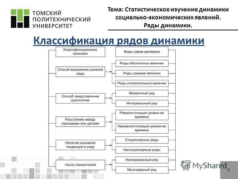 Тема: Статистическое изучение динамики социально-экономических явлений. Ряды динамики. 5 Классификация рядов динамики