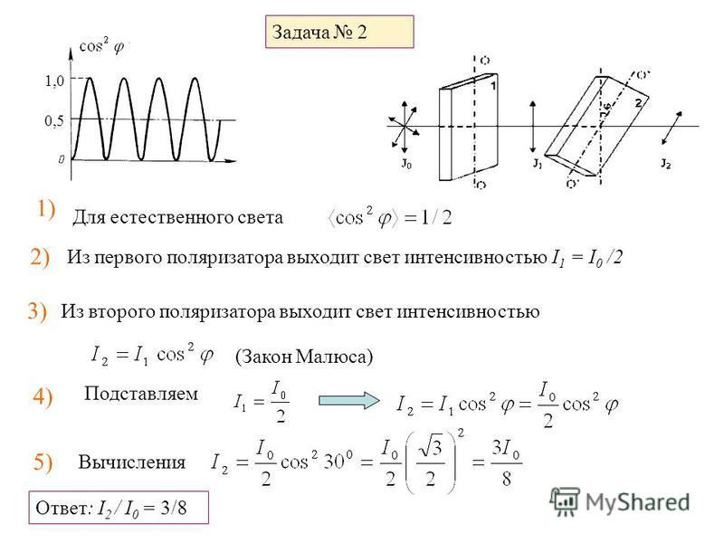 Задача 2 1) Из первого поляризатора выходит свет интенсивностью I 1 = I 0 /2 Для естественного света 2) 3) Из второго поляризатора выходит свет интенсивностью (Закон Малюса) 4) Подставляем 5) Вычисления Ответ: I 2 / I 0 = 3/8 1,0 0,5