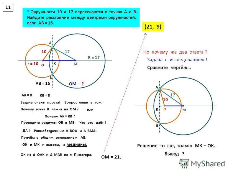 Вывод ? 17 10 * Окружности 10 и 17 пересекаются в точках А и В. Найдите расстояние между центрами окружностей, если АВ = 16. R = 17 r = 10 (21, 9) А В О М А В О М К К 11 17 10 АК = 8 КВ = 8 Задача очень проста! Почему АК = КВ ? или Почему точка К леж