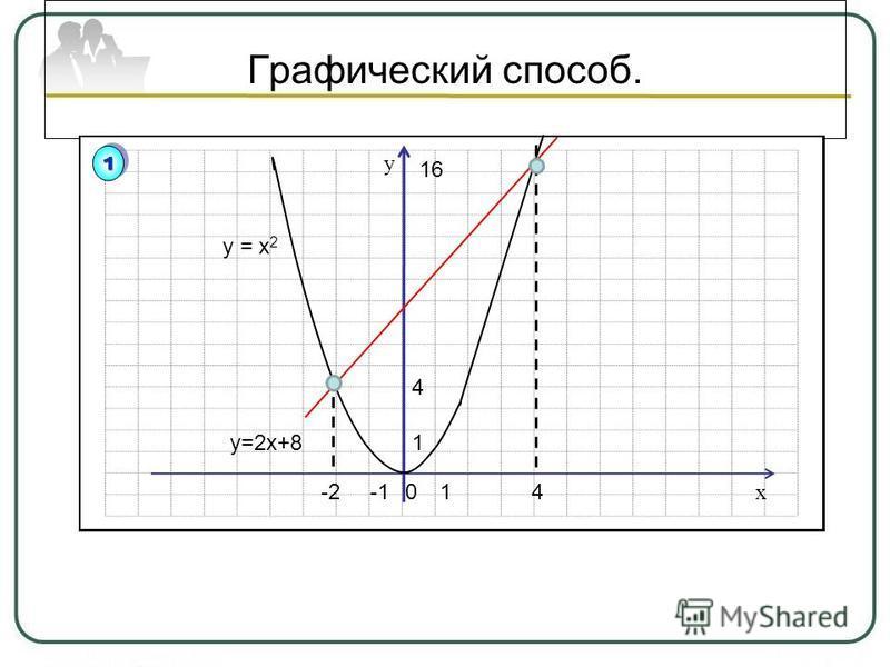 Графический способ. y 1 4 1 x у=2 х+8 16 4-20 у = х 2