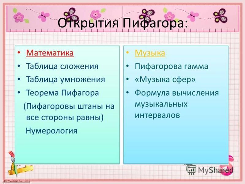 Открытия Пифагора: