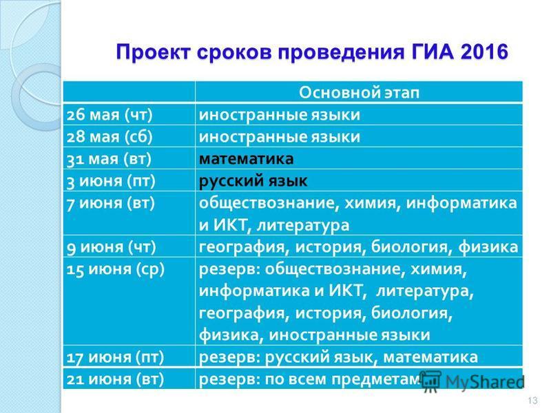 Проект сроков проведения ГИА 2016 13 Основной этап 26 мая ( чт ) иностранные языки 28 мая ( сб ) иностранные языки 31 мая ( вт ) математика 3 июня ( пт ) русский язык 7 июня ( вт ) обществознание, химия, информатика и ИКТ, литература 9 июня ( чт ) ге