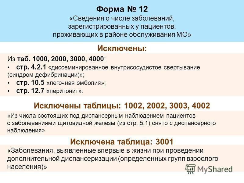 Форма 12 «Сведения о числе заболеваний, зарегистрированных у пациентов, проживающих в районе обслуживания МО» «Заболевания, выявленные впервые в жизни при проведении дополнительной диспансеризации (определенных групп взрослого населения)» Из таб. 100