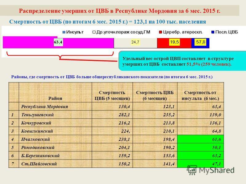 Смертность от ЦВБ (по итогам 6 мес. 2015 г.) = 123,1 на 100 тыс. населения Распределение умерших от ЦВБ в Республике Мордовия за 6 мес. 2015 г. Район Смертность ЦВБ (5 месяцев) Смертность ЦВБ (6 месяцев) Смертность от инсульта (6 мес.) Республика Мор