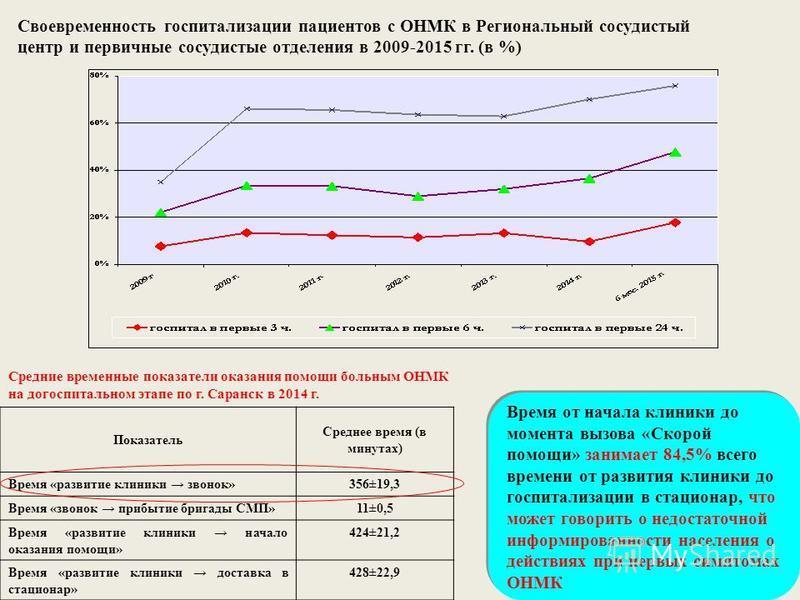 Своевременность госпитализации пациентов с ОНМК в Региональный сосудистый центр и первичные сосудистые отделения в 2009-2015 гг. (в %) Средние временные показатели оказания помощи больным ОНМК на догоспитальном этапе по г. Саранск в 2014 г. Показател