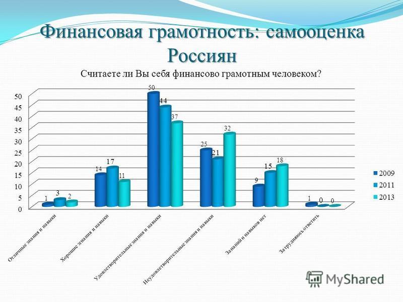 Финансовая грамотность: самооценка Россиян