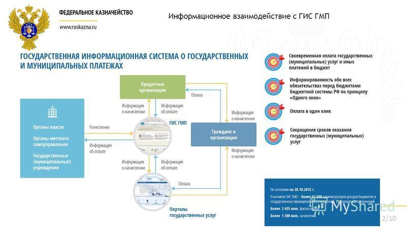 2/10 Информационное взаимодействие с ГИС ГМП