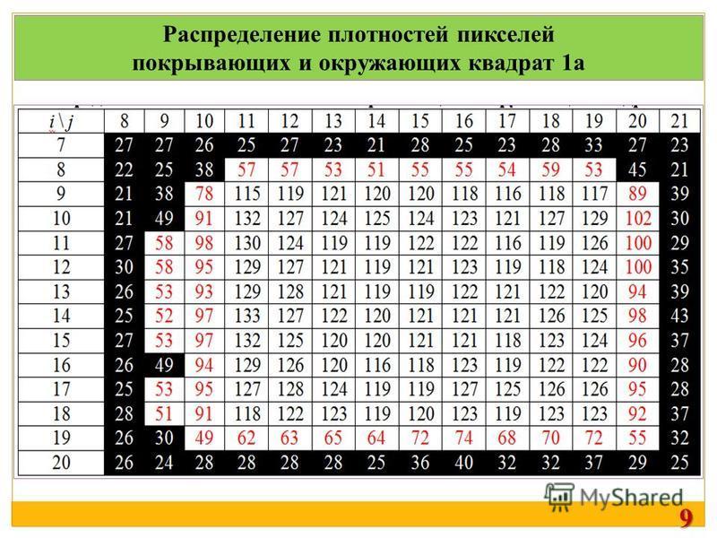 Распределение плотностей пикселей покрывающих и окружающих квадрат 1a 9