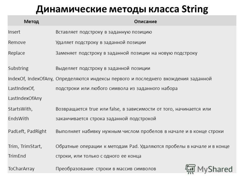 Динамические методы класса String Метод Описание Insert Вставляет подстроку в заданную позицию Remove Удаляет подстроку в заданной позиции Replace Заменяет подстроку в заданной позиции на новую подстроку Substring Выделяет подстроку в заданной позици