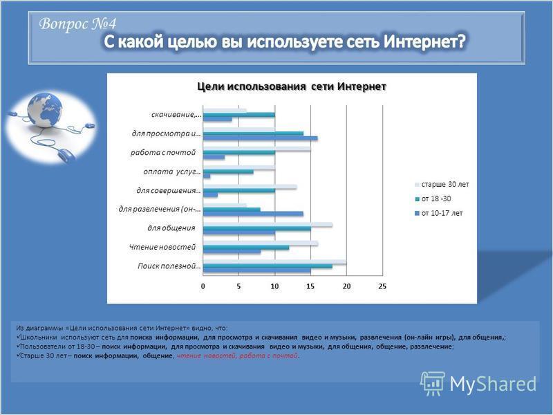 Вопрос 4 Из диаграммы «Цели использования сети Интернет» видно, что: Школьники используют сеть для поиска информации, для просмотра и скачивания видео и музыки, развлечения (он-лайн игры), для общения,; Пользователи от 18-30 – поиск информации, для п